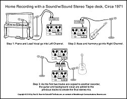 Click to get a pdf poster of using a 2-channel deck with sound-with-sound capabilities to create a multitrack recording.